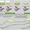 Acceleratia verde