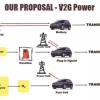 V2G sau cum ne pot rotunji masinile solare veniturile