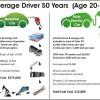 Automobilul electric vs automobilul pe benzină