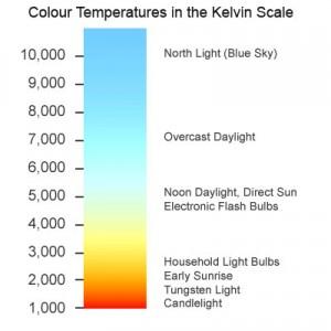 Temperatura de culoare