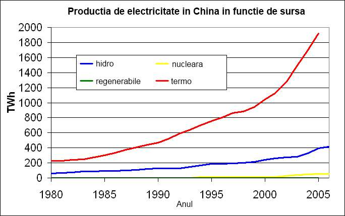 Productia de energie electrica in China in functie de sursa