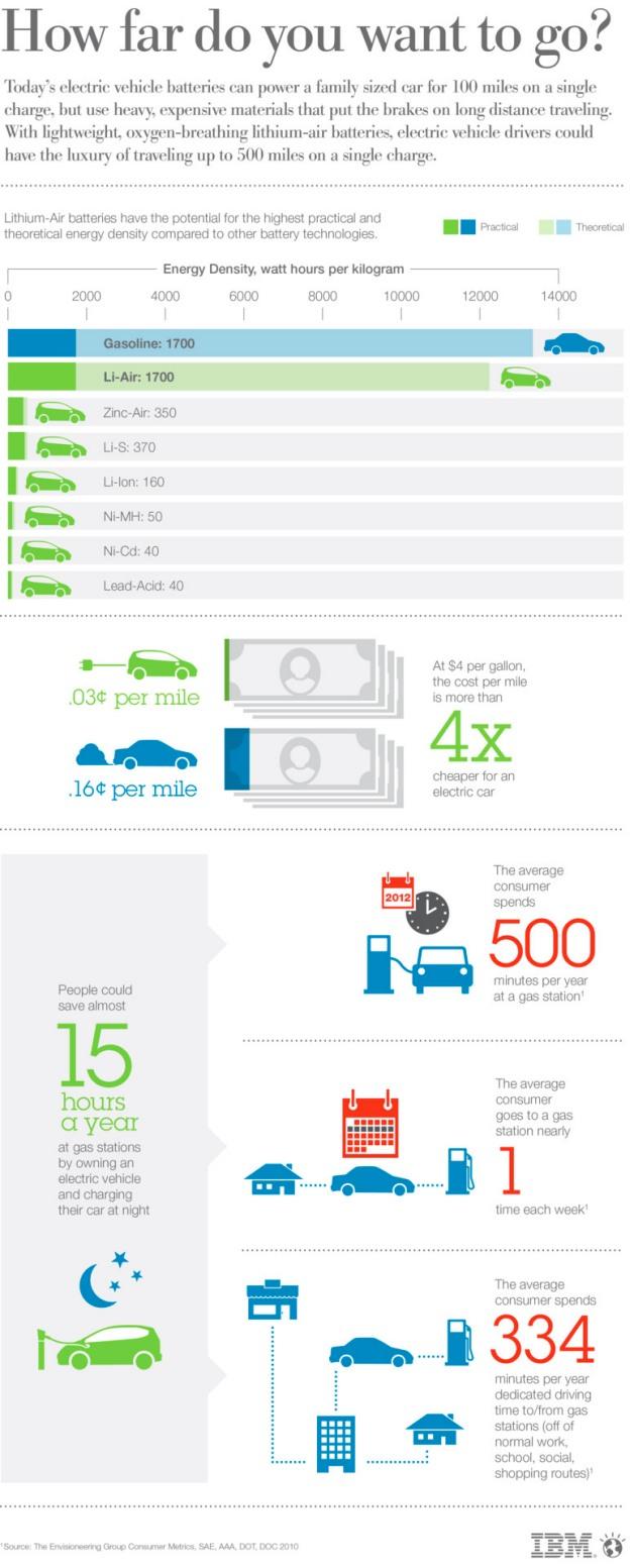 IBM Battery 500 infografic