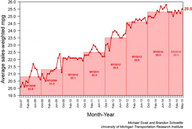 Consumul mediu de combustibil pentru mașinile noi vândute în SUA. Mai 2015.