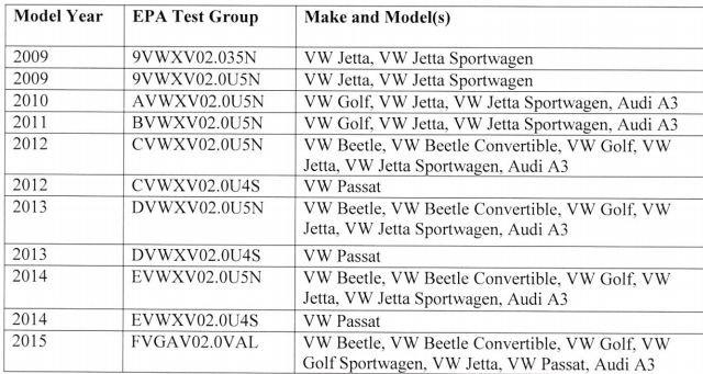 Automobilele Volkswagen incriminate de EPA