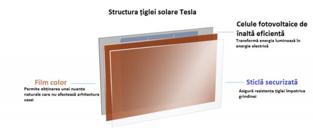 Panouri fotovoltaice Tesla